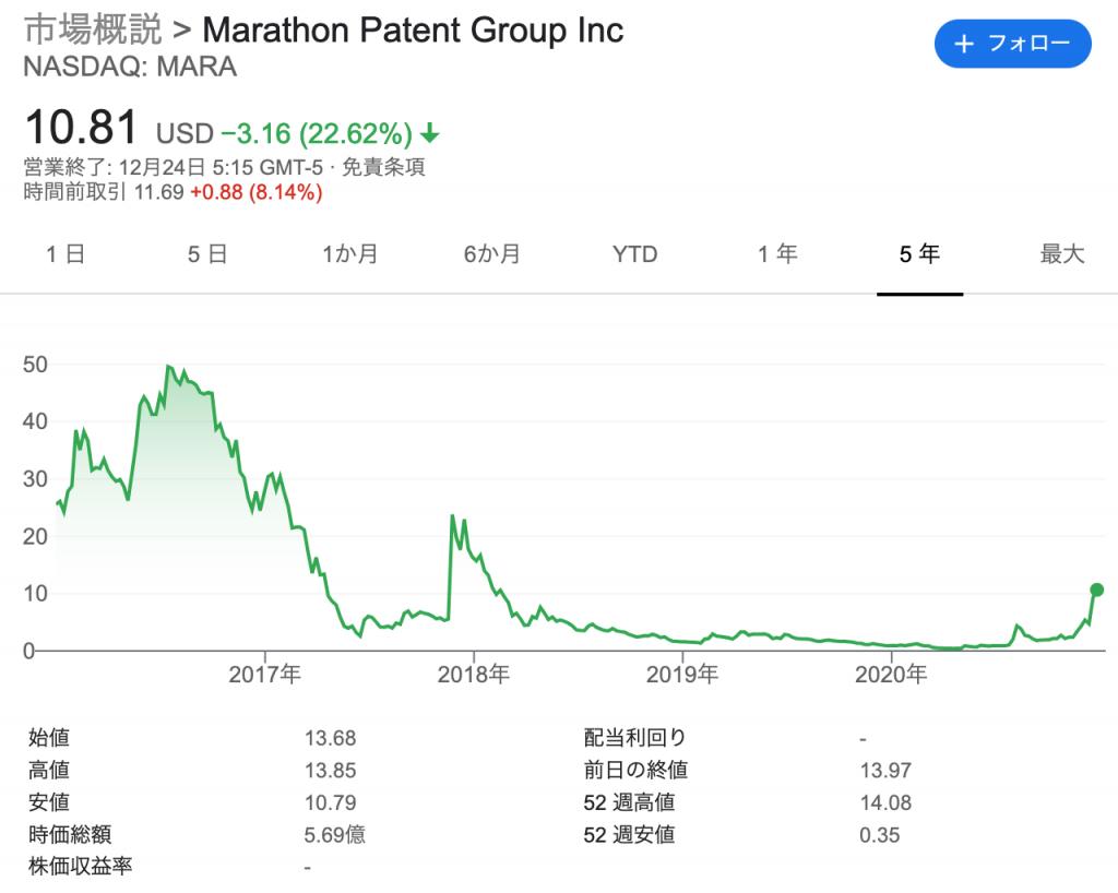 Marathon/マラソン(MARA)の株価の推移・時価総額