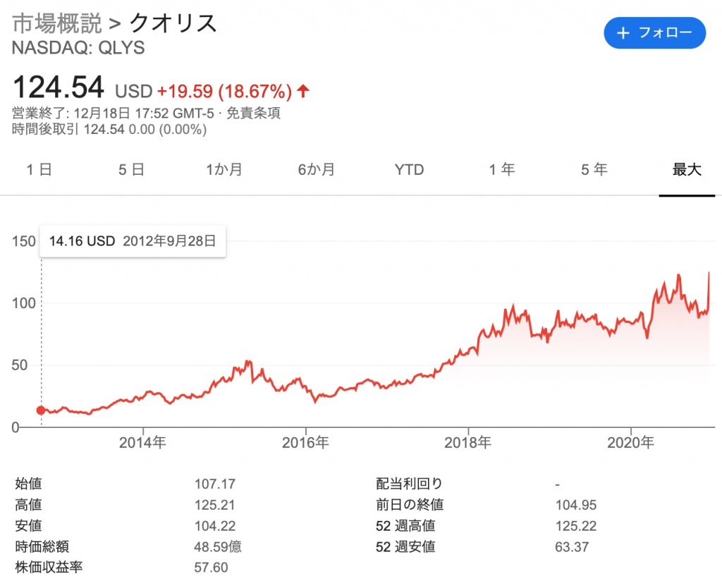 Qualys/クリオス(QLYS)の株価の推移と時価総額