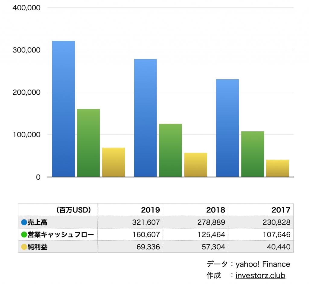 Qualys/クリオス(QLYS)の業績と決算の数字