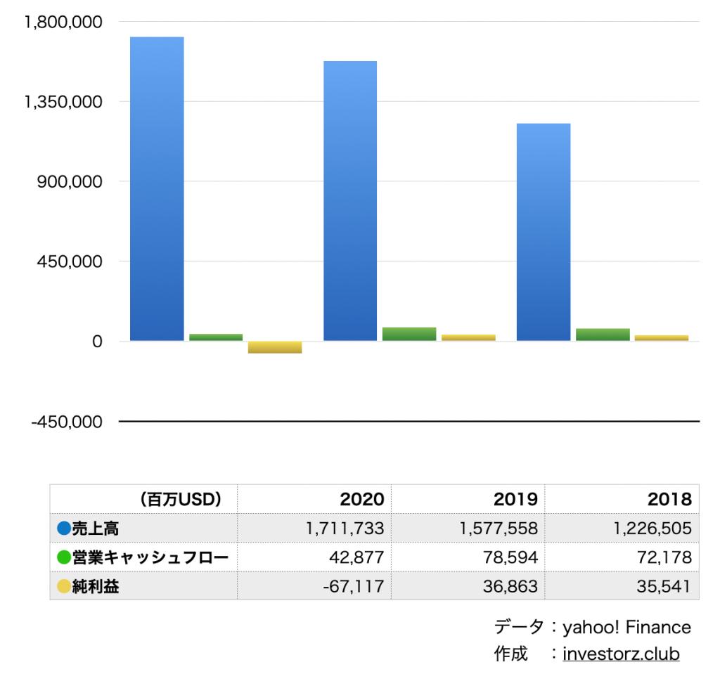 Stitch Fix / スティッチフィックス(SFIX)の業績と決算の数字
